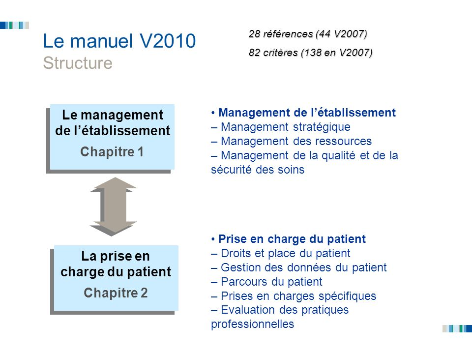 Le management de l'établissement La prise en charge du patient