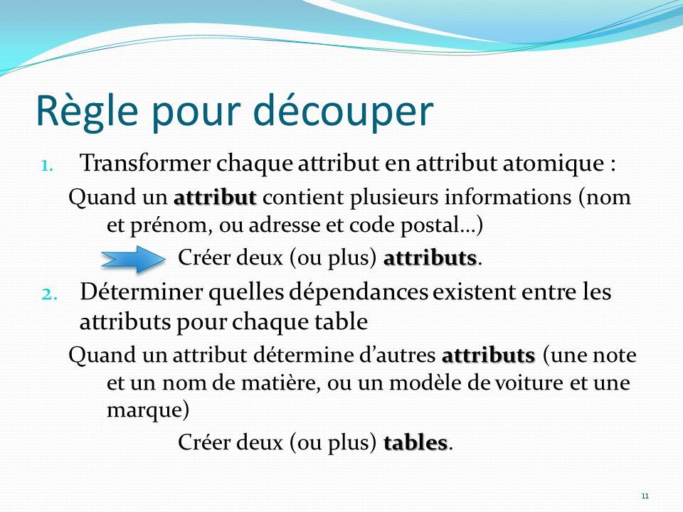 Règle pour découper Transformer chaque attribut en attribut atomique :