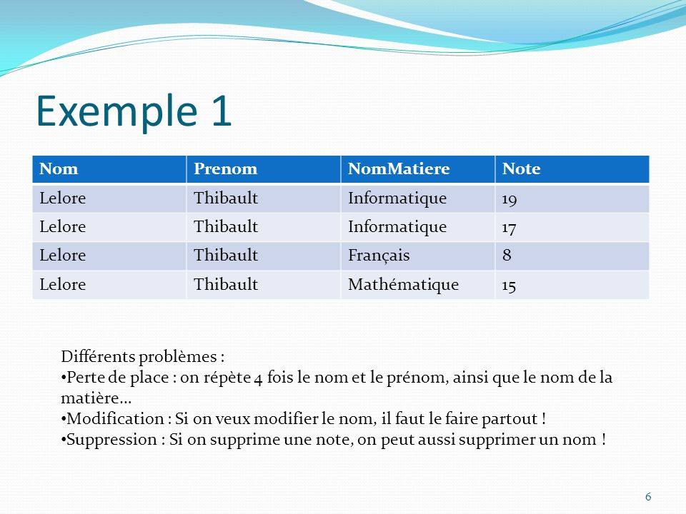 Exemple 1 Nom Prenom NomMatiere Note Lelore Thibault Informatique 19