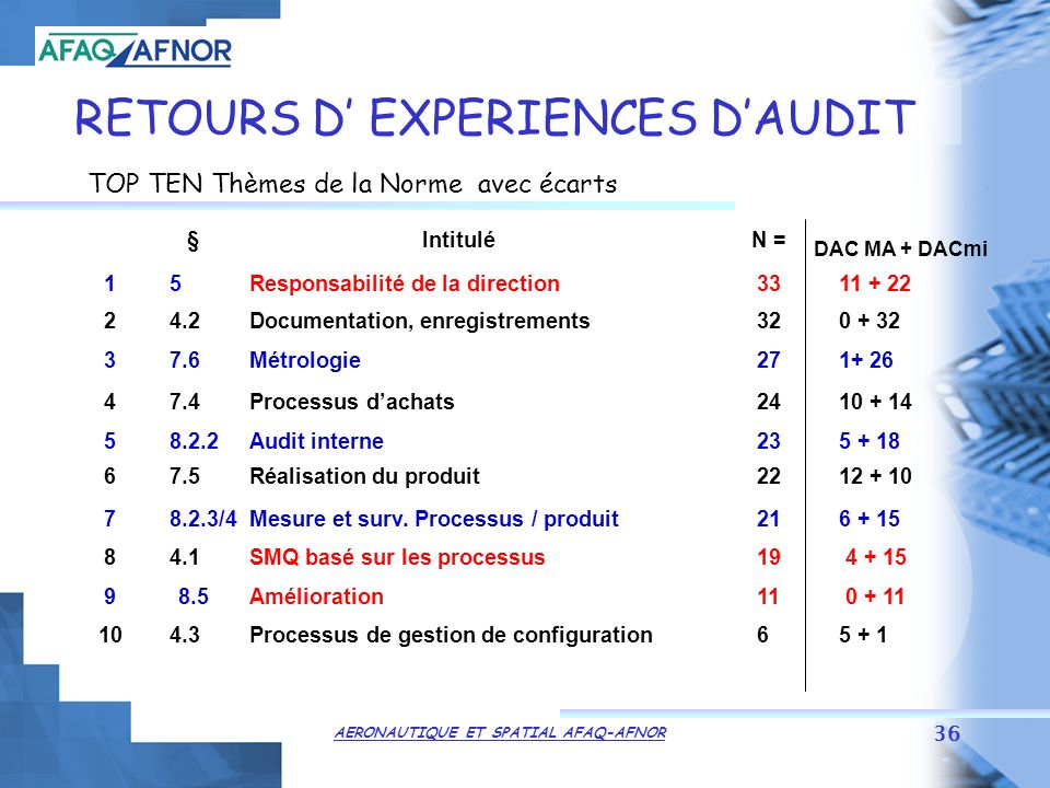 RETOURS D' EXPERIENCES D'AUDIT