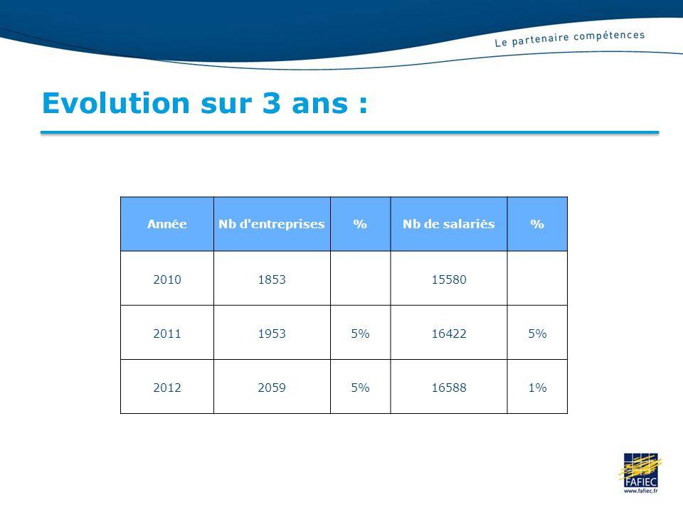 Evolution sur 3 ans : Année Nb d entreprises % Nb de salariés 2010