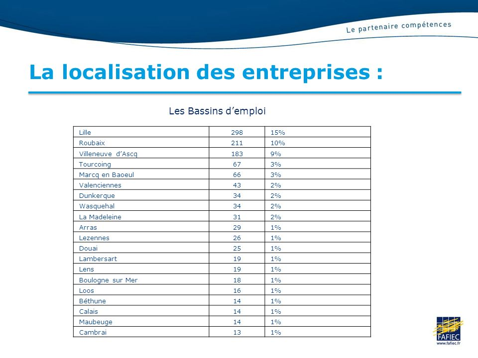 La localisation des entreprises :