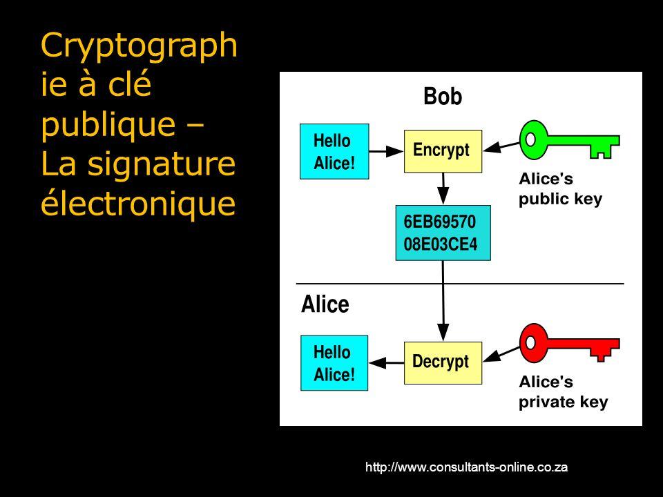 Cryptographie à clé publique – La signature électronique