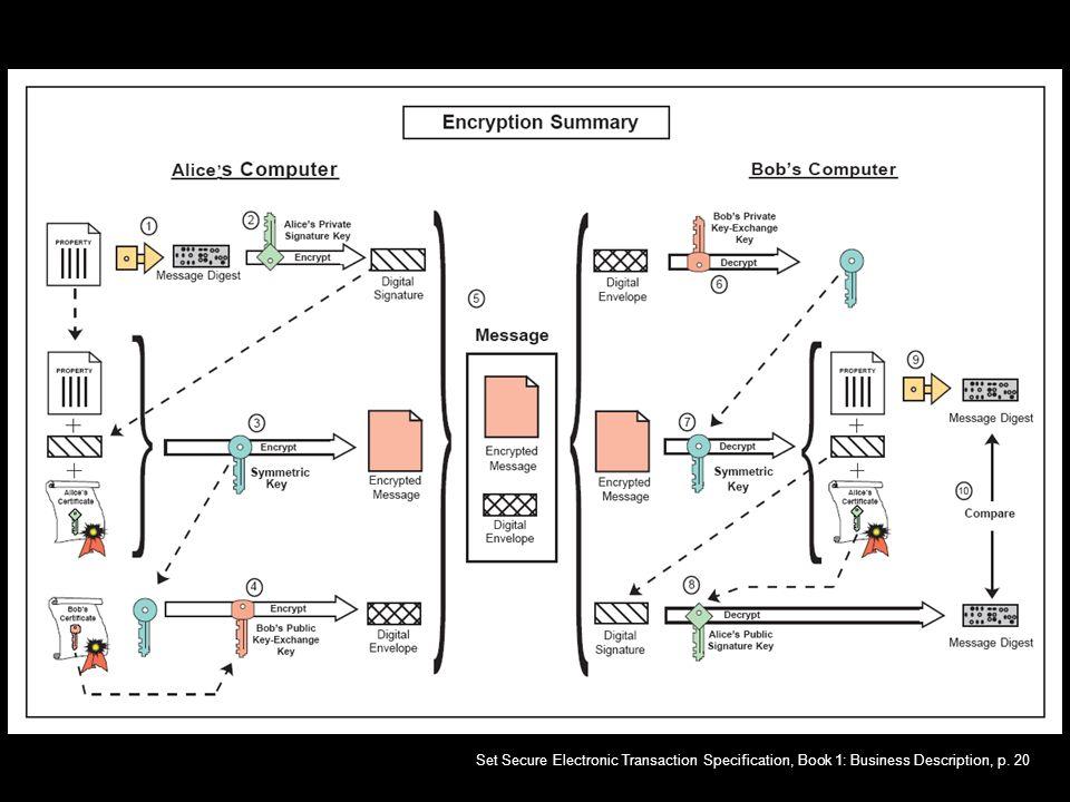 Récapitulation Set Secure Electronic Transaction Specification, Book 1: Business Description, p. 20