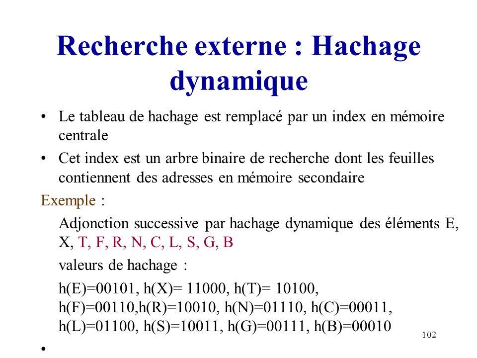 Recherche externe : Hachage dynamique