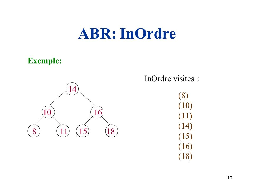 ABR: InOrdre Exemple: InOrdre visites : 14 10 15 11 8 18 16 (8) (10)