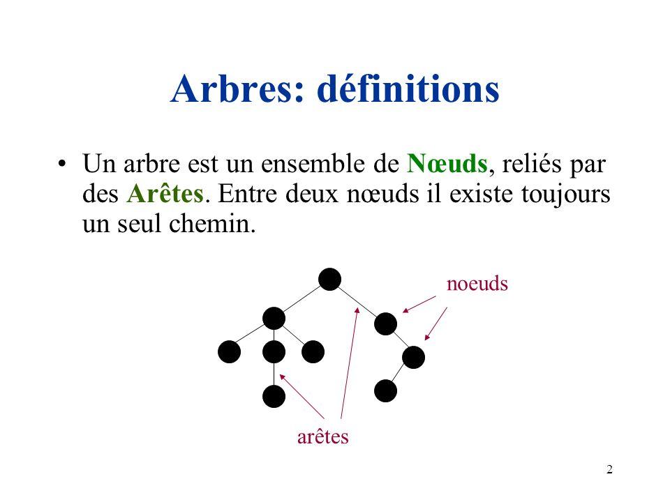 Arbres: définitions Un arbre est un ensemble de Nœuds, reliés par des Arêtes. Entre deux nœuds il existe toujours un seul chemin.