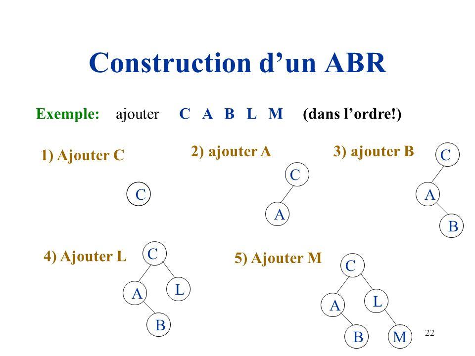 Construction d'un ABR Exemple: ajouter C A B L M (dans l'ordre!)
