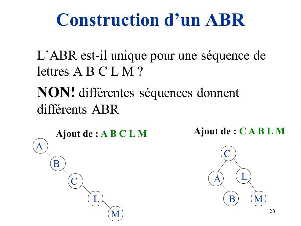 Construction d'un ABR L'ABR est-il unique pour une séquence de lettres A B C L M NON! différentes séquences donnent différents ABR.