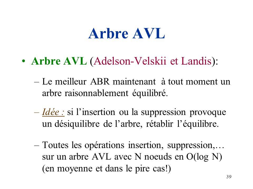 Arbre AVL Arbre AVL (Adelson-Velskii et Landis):
