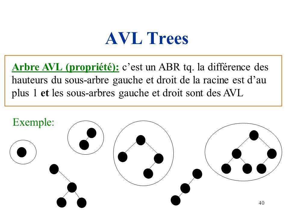 AVL Trees Arbre AVL (propriété): c'est un ABR tq. la différence des. hauteurs du sous-arbre gauche et droit de la racine est d'au.