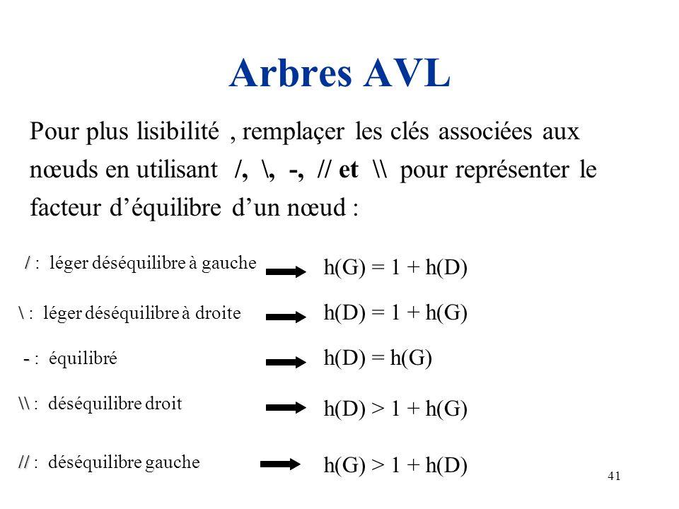 Arbres AVL