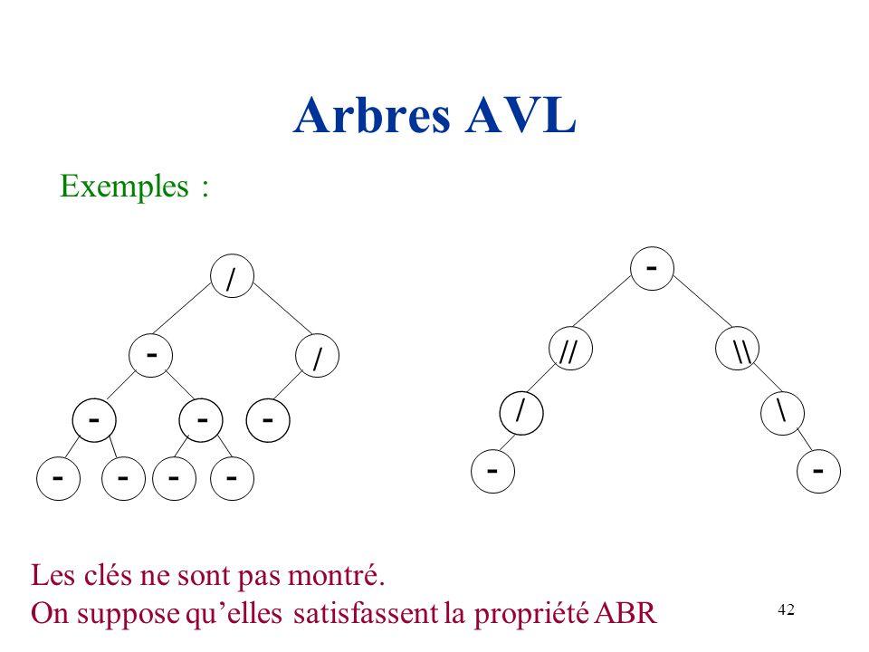 Arbres AVL Exemples : // \ \\ - / - / Les clés ne sont pas montré.