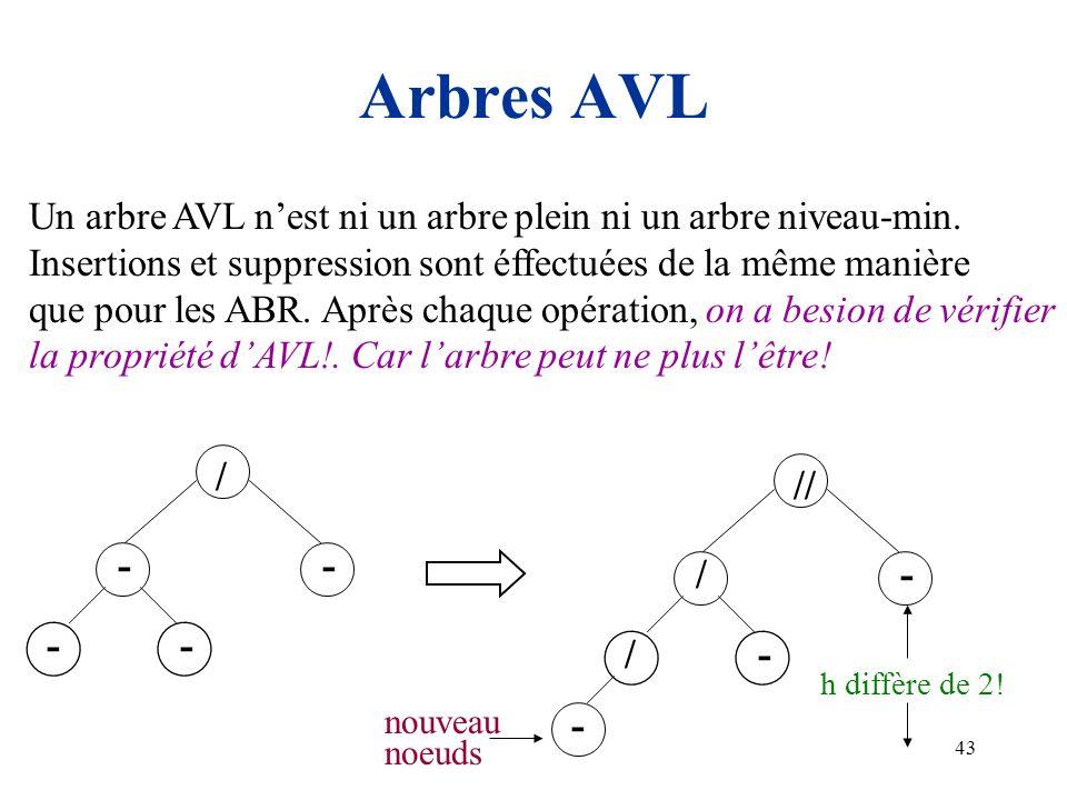 Arbres AVL Un arbre AVL n'est ni un arbre plein ni un arbre niveau-min. Insertions et suppression sont éffectuées de la même manière.