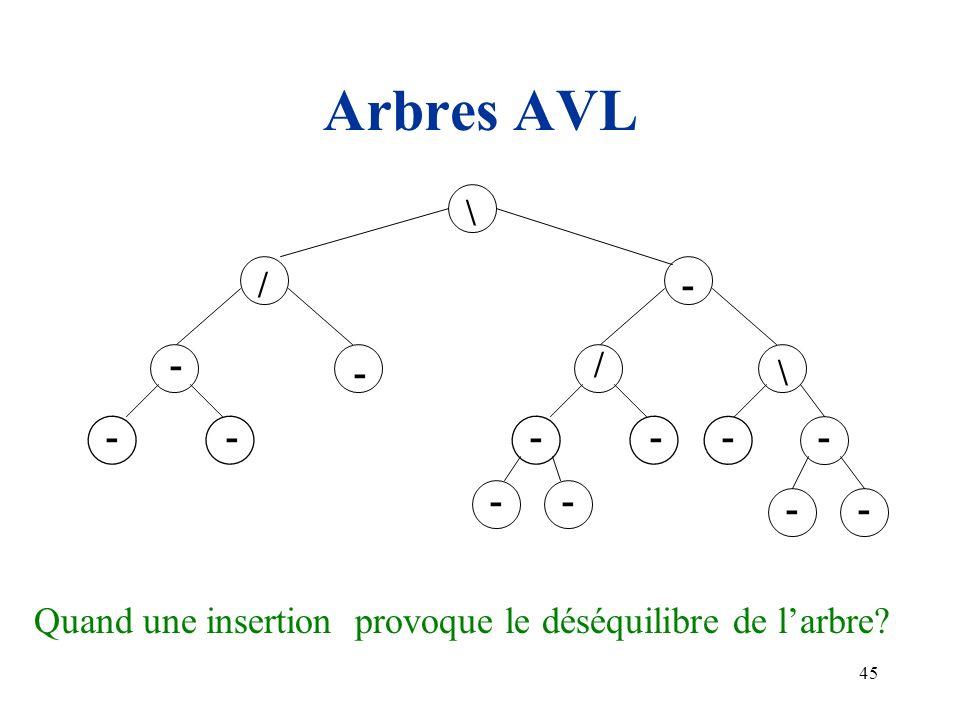 Arbres AVL - / \ Quand une insertion provoque le déséquilibre de l'arbre