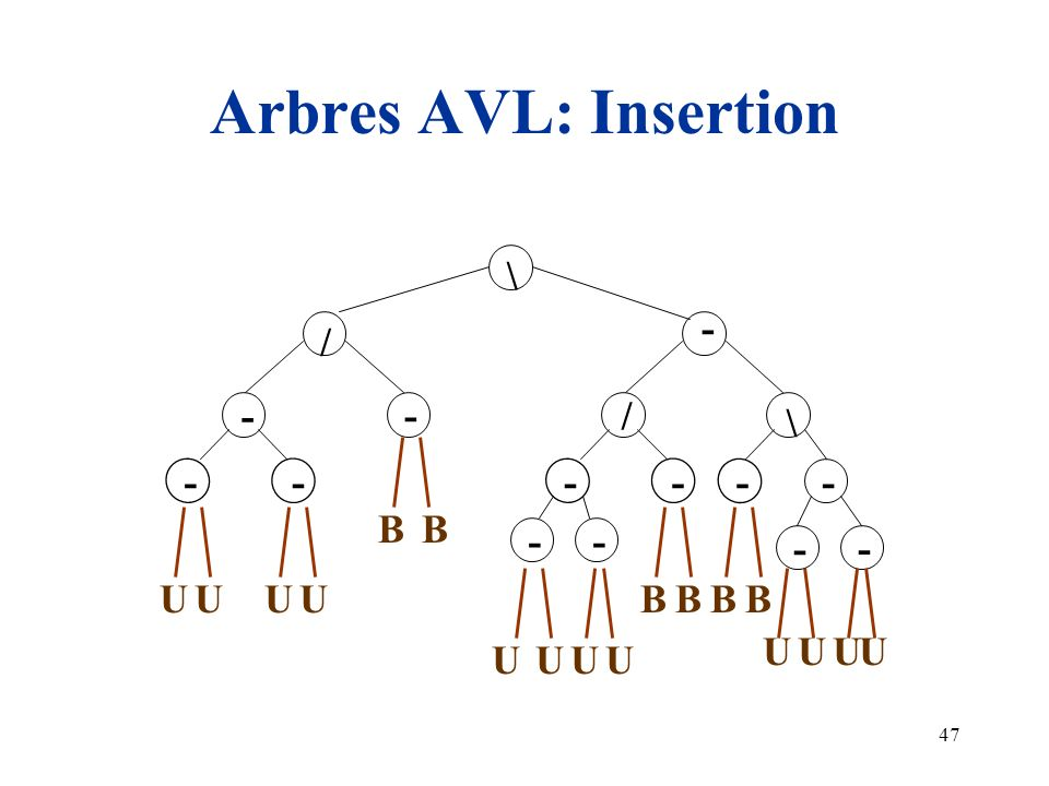 Arbres AVL: Insertion \ - / - - / \ - - - - - - B B - - - - U U U U B