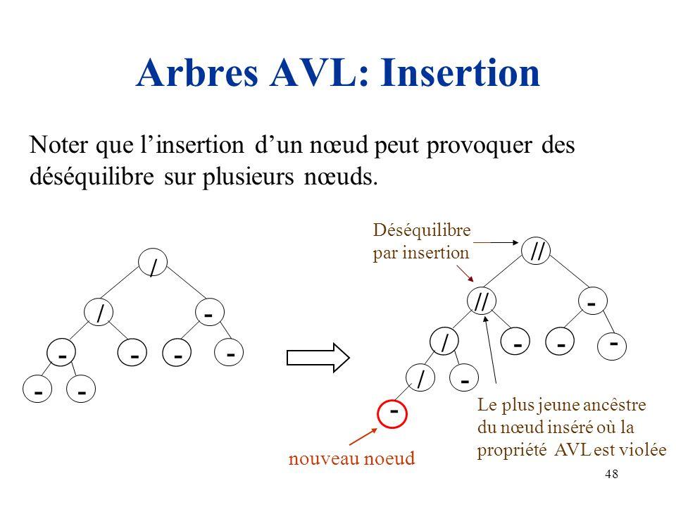 Arbres AVL: Insertion Noter que l'insertion d'un nœud peut provoquer des. déséquilibre sur plusieurs nœuds.