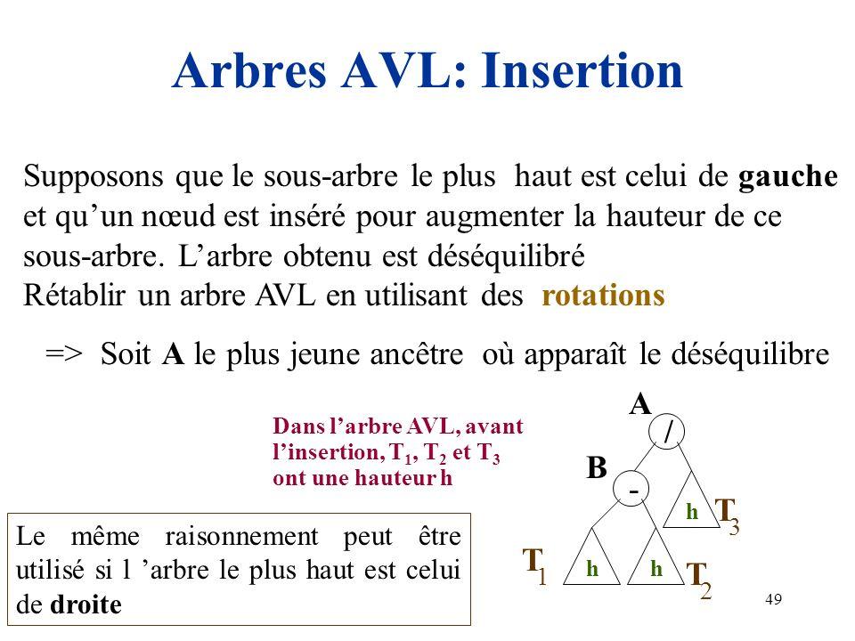 Arbres AVL: Insertion Supposons que le sous-arbre le plus haut est celui de gauche. et qu'un nœud est inséré pour augmenter la hauteur de ce.