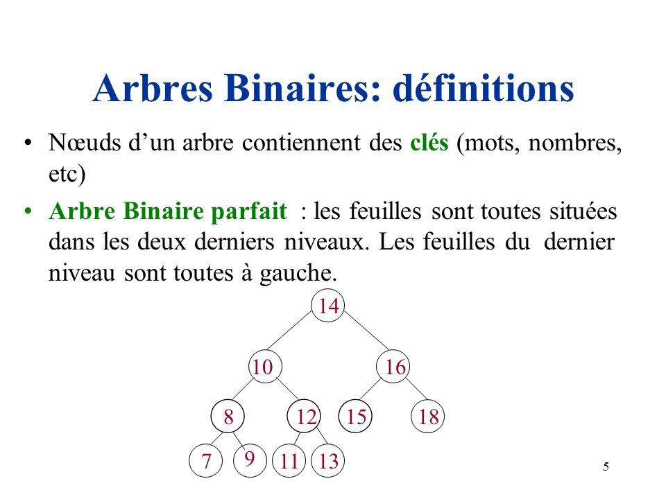 Arbres Binaires: définitions