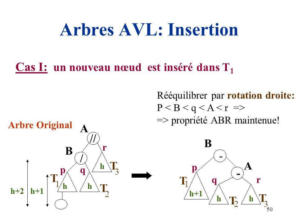 Arbres AVL: Insertion Cas I: un nouveau nœud est inséré dans T1 A T //