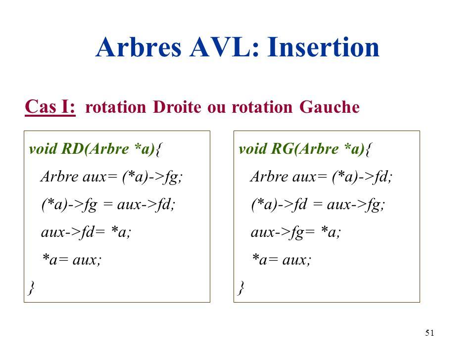 Arbres AVL: Insertion Cas I: rotation Droite ou rotation Gauche