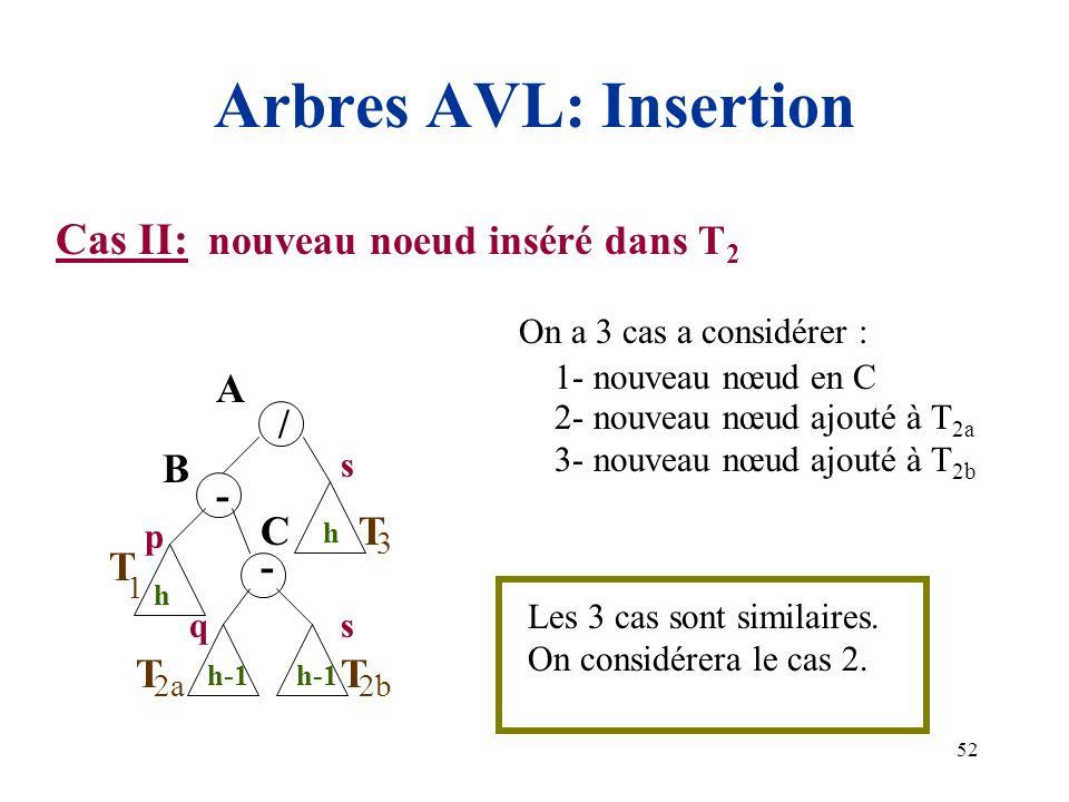 Arbres AVL: Insertion Cas II: nouveau noeud inséré dans T2 A T / - B C