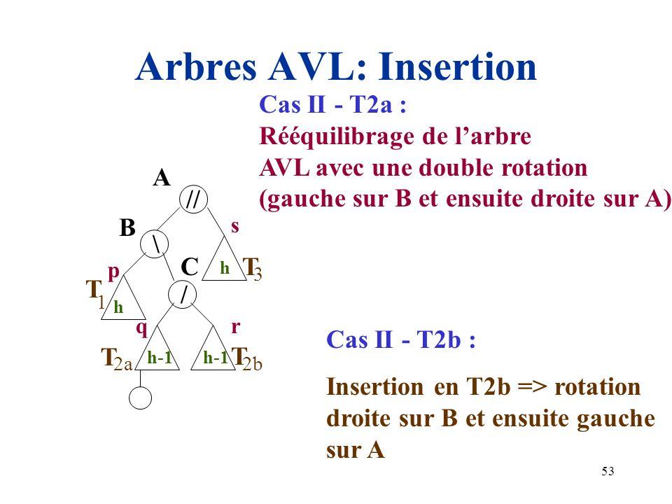 Arbres AVL: Insertion Cas II - T2a : Rééquilibrage de l'arbre