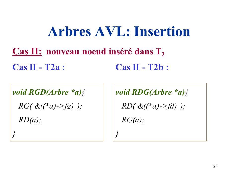 Arbres AVL: Insertion Cas II: nouveau noeud inséré dans T2