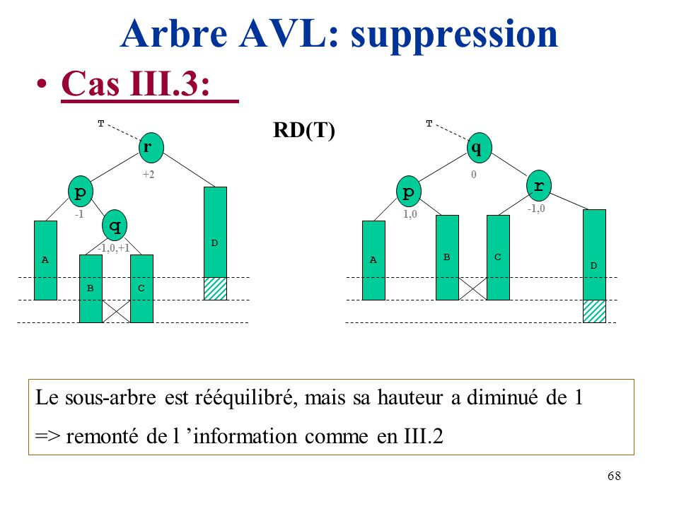 Arbre AVL: suppression