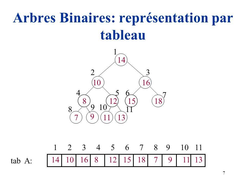 Arbres Binaires: représentation par tableau