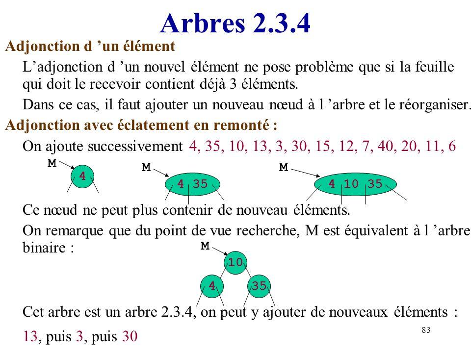 Arbres 2.3.4 Adjonction d 'un élément