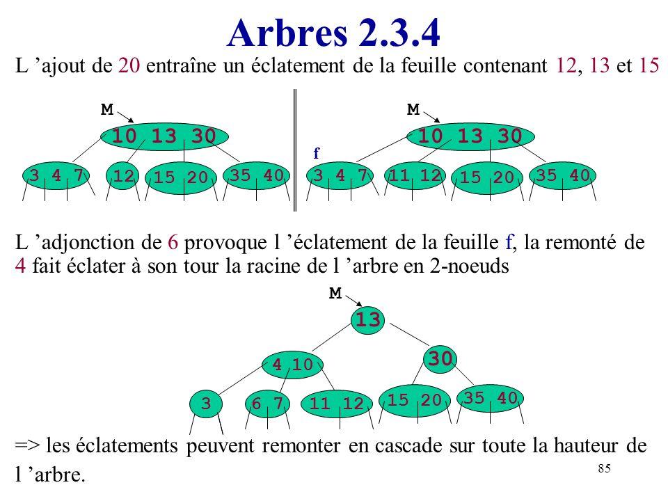 Arbres 2.3.4 L 'ajout de 20 entraîne un éclatement de la feuille contenant 12, 13 et 15.