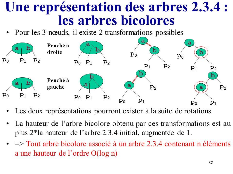 Une représentation des arbres 2.3.4 : les arbres bicolores