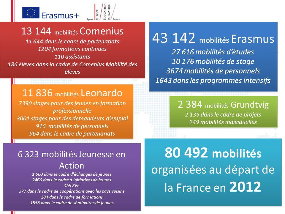 80 492 mobilités organisées au départ de la France en 2012