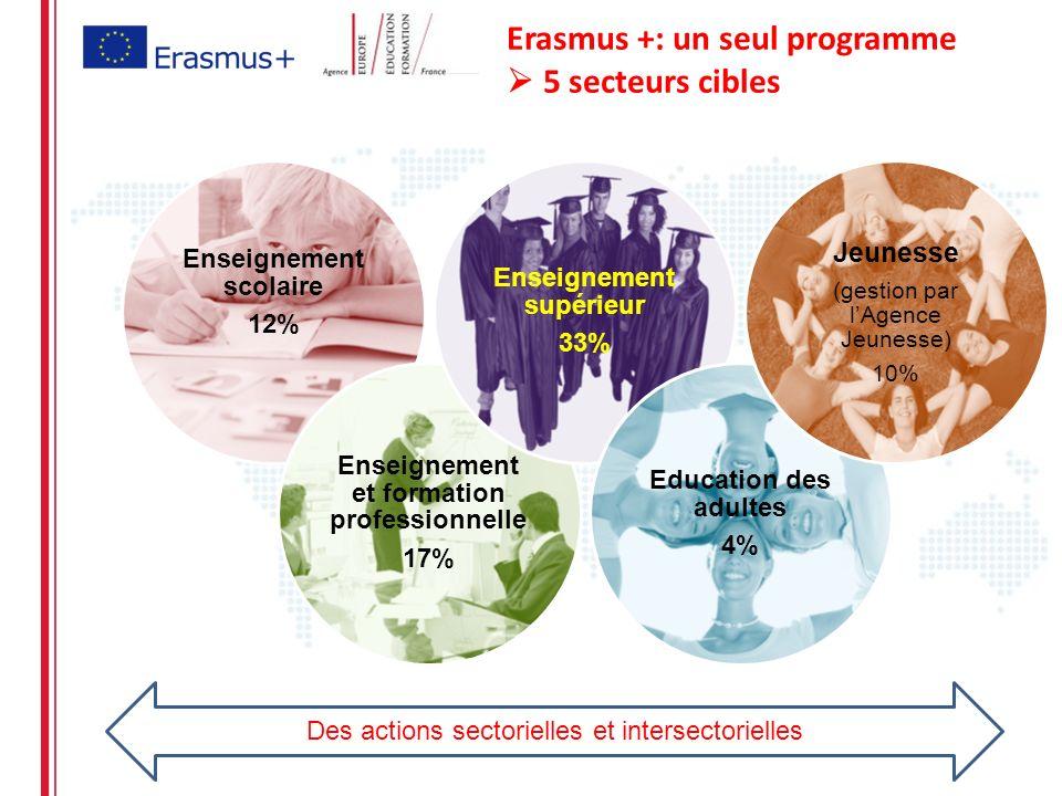 Erasmus +: un seul programme  5 secteurs cibles