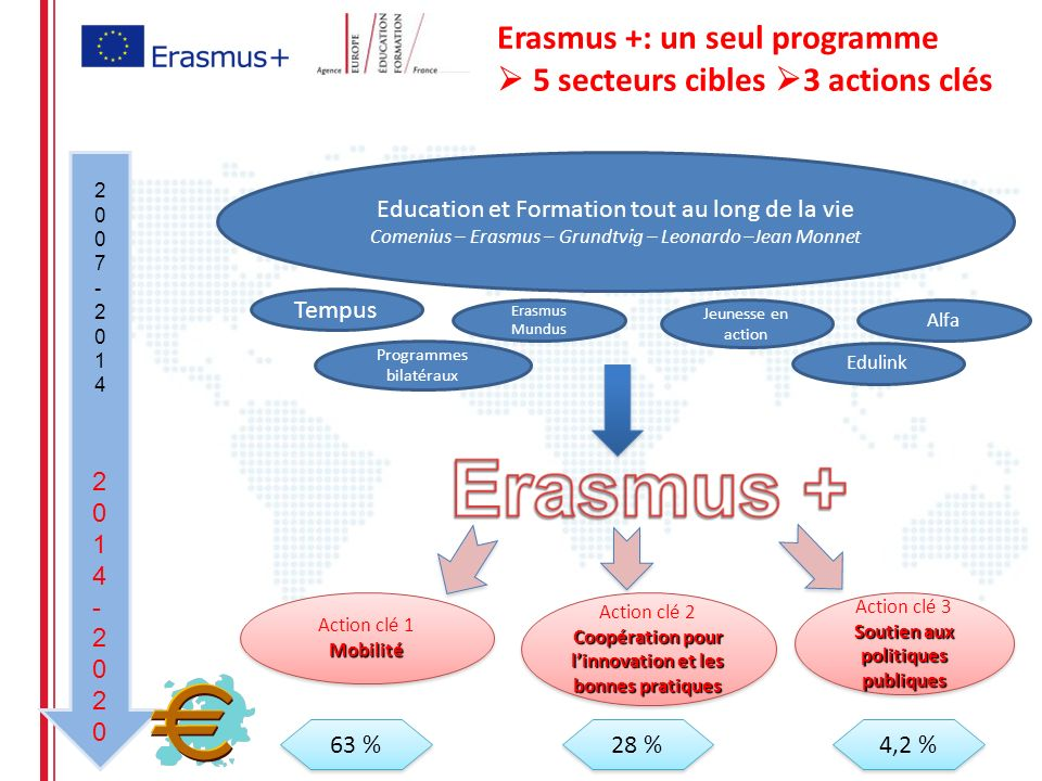 Erasmus +: un seul programme  5 secteurs cibles 3 actions clés