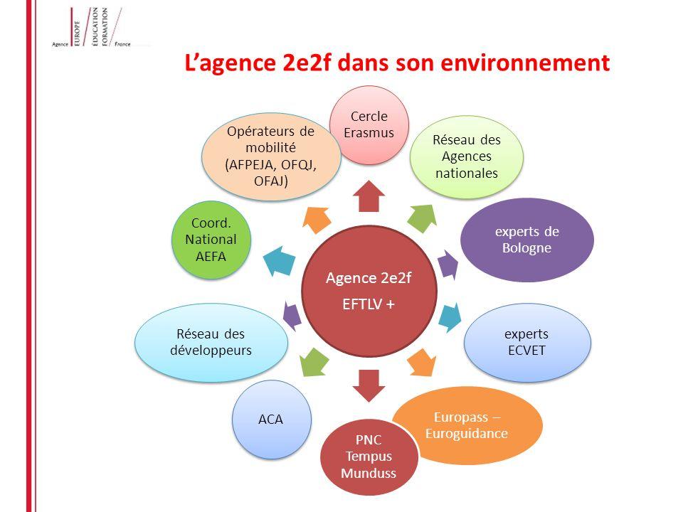 L'agence 2e2f dans son environnement