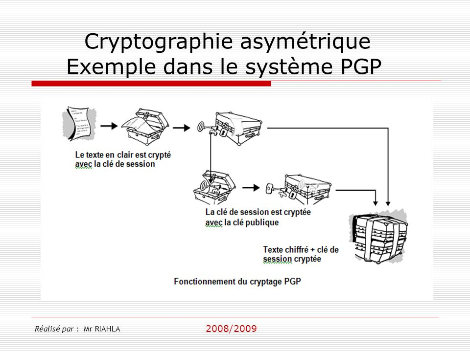 Cryptographie asymétrique Exemple dans le système PGP