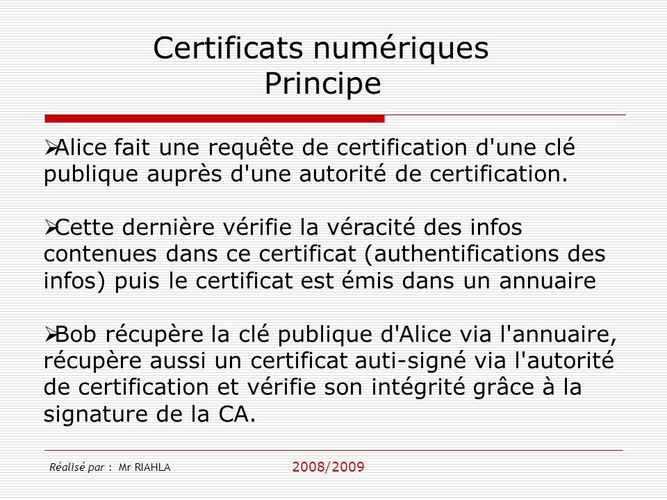 Certificats numériques Principe
