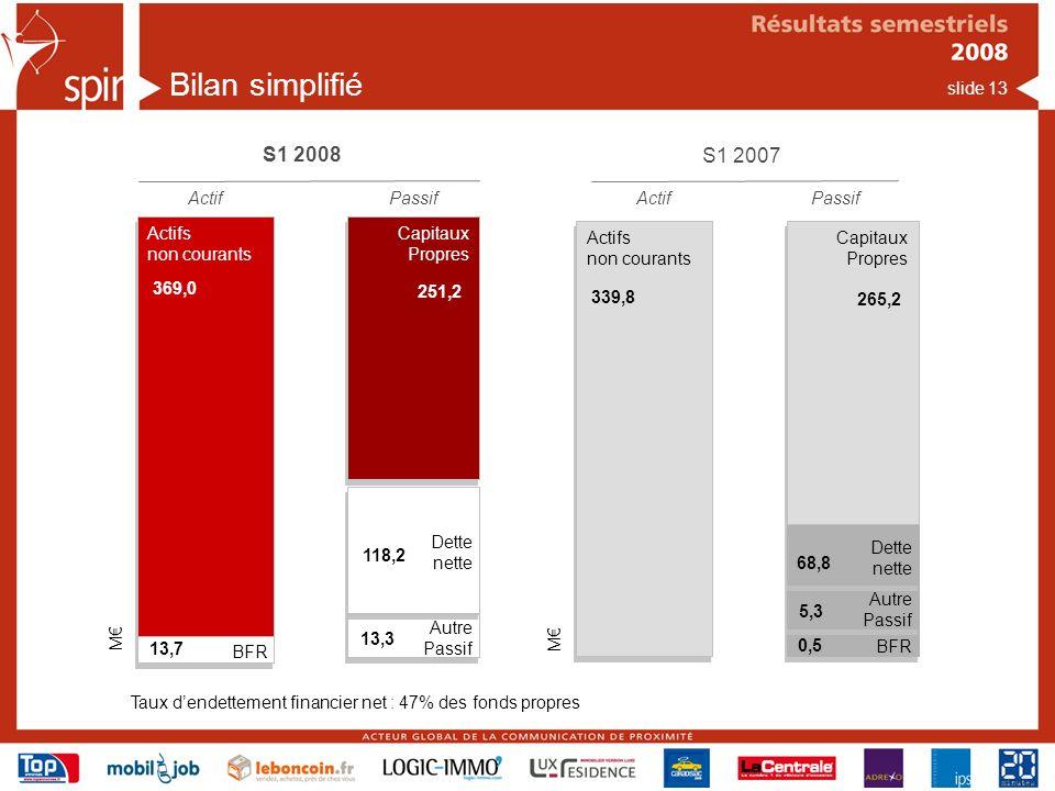 Bilan simplifié S1 2008 S1 2007 Actif Passif Actif Passif