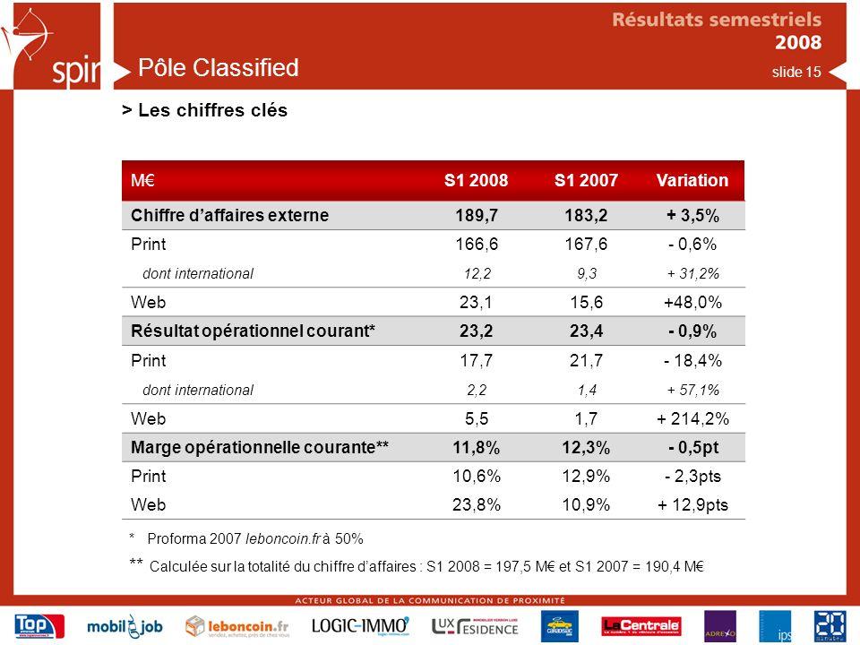Pôle Classified > Les chiffres clés