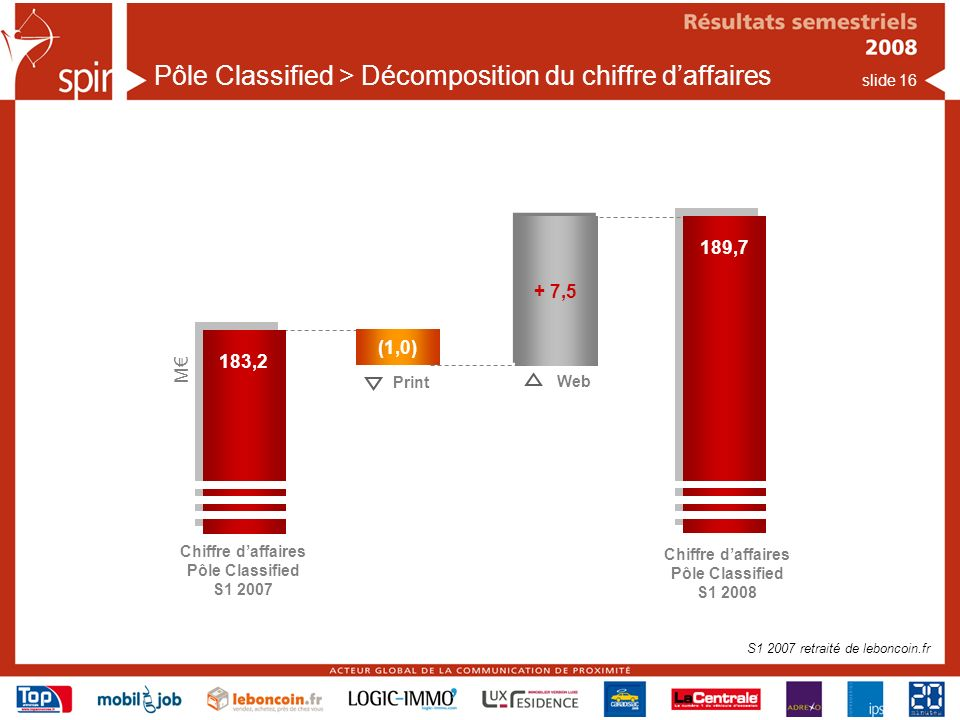Pôle Classified > Décomposition du chiffre d'affaires