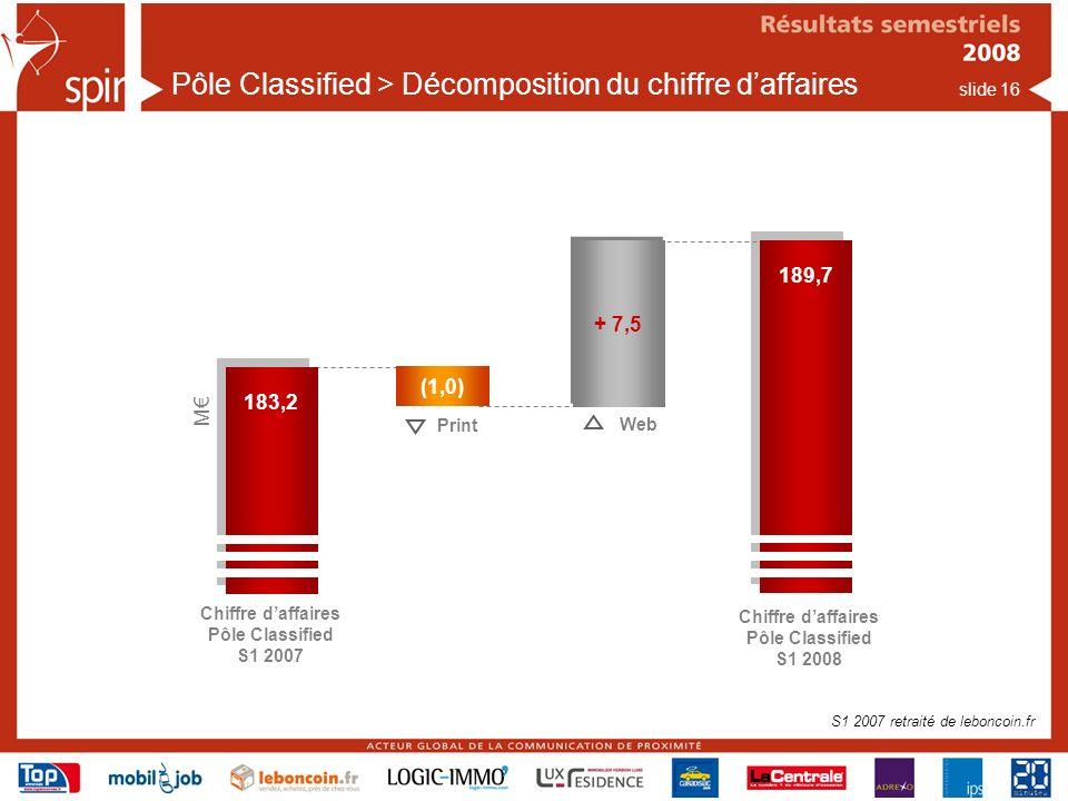 Pôle Classified > Décomposition du chiffre d'affaires