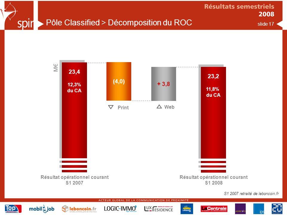 Pôle Classified > Décomposition du ROC