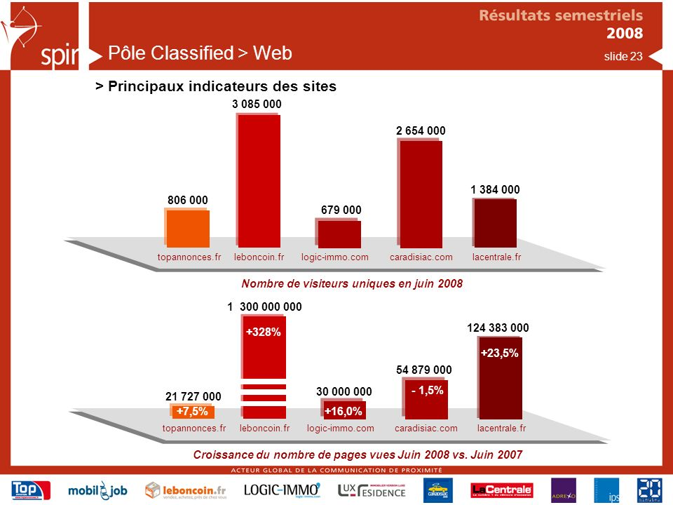Pôle Classified > Web