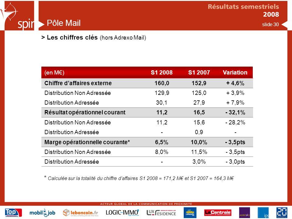 Pôle Mail > Les chiffres clés (hors Adrexo Mail)