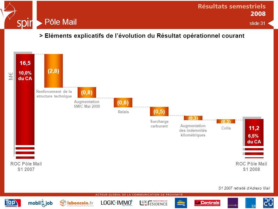 Pôle Mail > Eléments explicatifs de l'évolution du Résultat opérationnel courant. 16,5. 10,0% du CA.