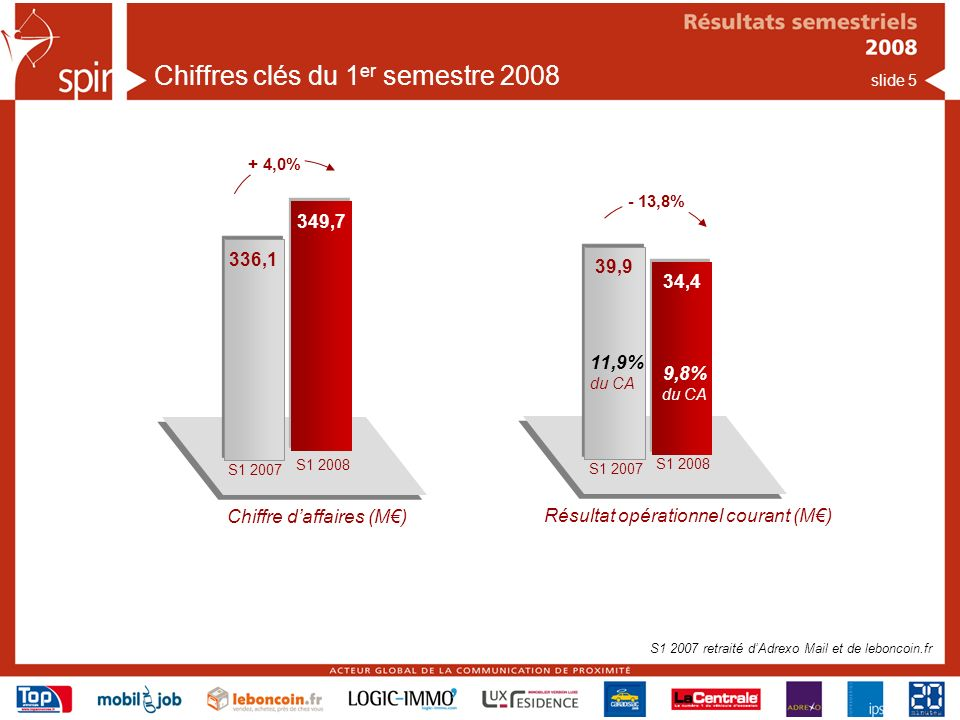 Chiffres clés du 1er semestre 2008