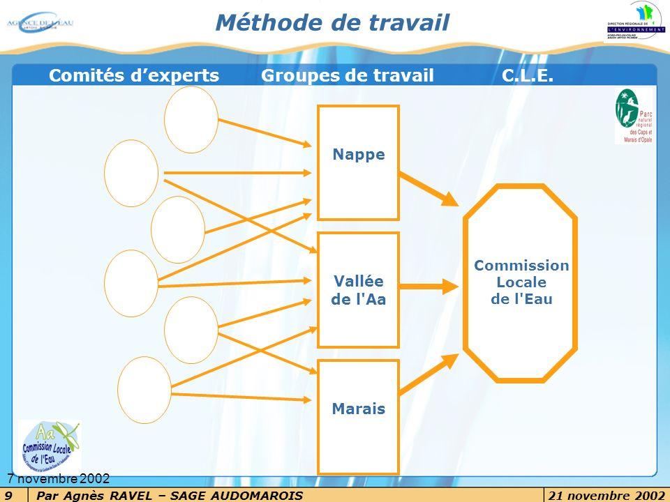 Méthode de travail Comités d'experts Groupes de travail C.L.E. Nappe