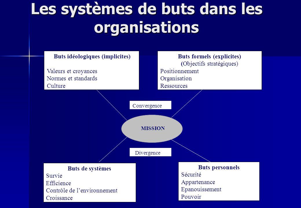 Les systèmes de buts dans les organisations